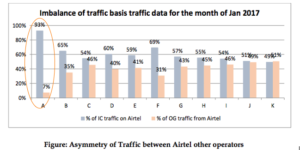 Asymmetric Traffic between Airte and other Operators Jan 2017
