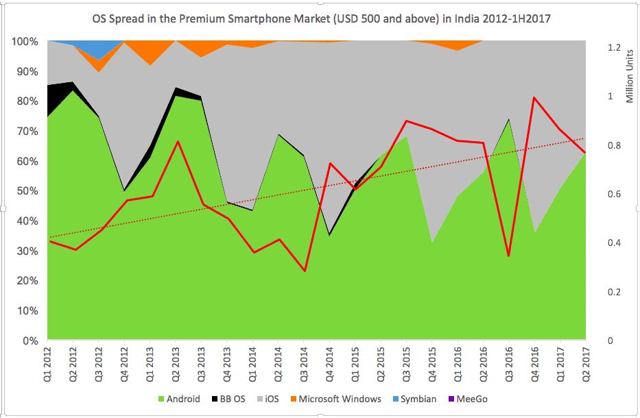 OS Spread in Premium Smartphones in India 2012-1H 2017