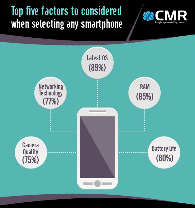 Smartphone Key Factors