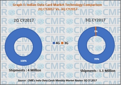 CMR Data Cards