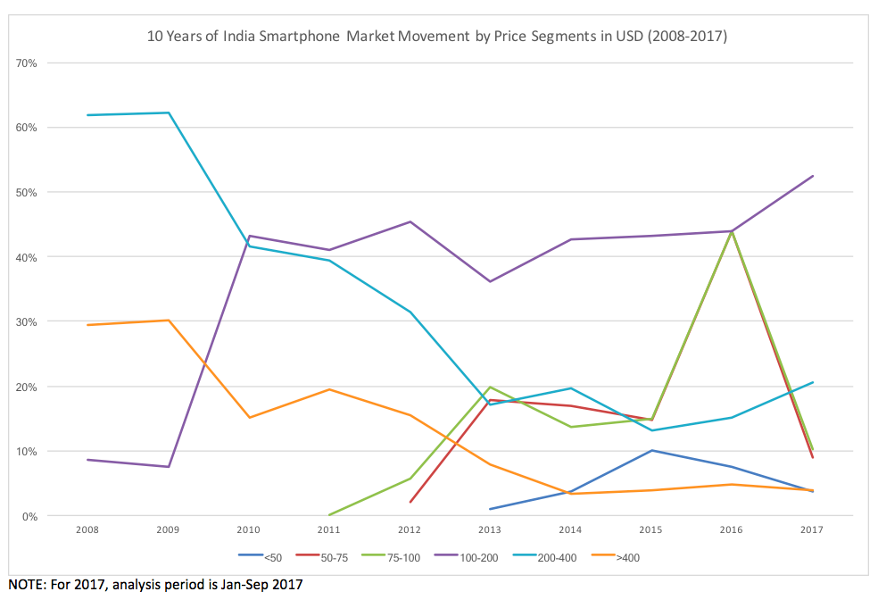 10 Years of India Smartphone Market Movement by Price Bands in US Dollars