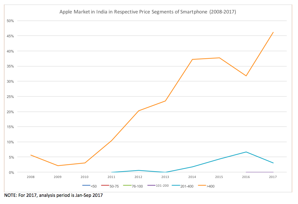 Apple Market in India in Respective Price Segments
