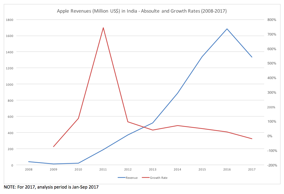 Apple Revenues in India