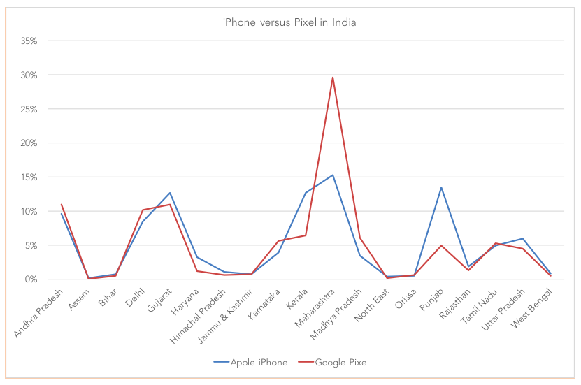 iPhone and Pixel In India-Mobilytiks